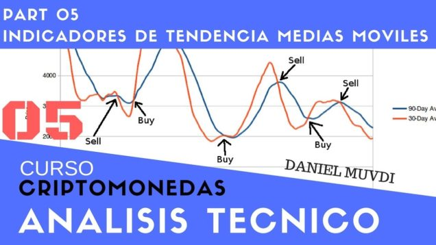 Curso aprende a invertir en Criptomonedas Análisis técnico p5 Indicadores 1) Medias Moviles