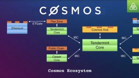 Cosmos:  Many Chains, One Ecosystem   Sunny Aggarwal