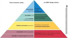 ¿Qué elementos consideran los Bancos Centrales y el Bis para el diseño de las CBDC?